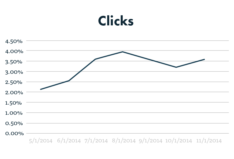 PPC clicks graph after 6 months