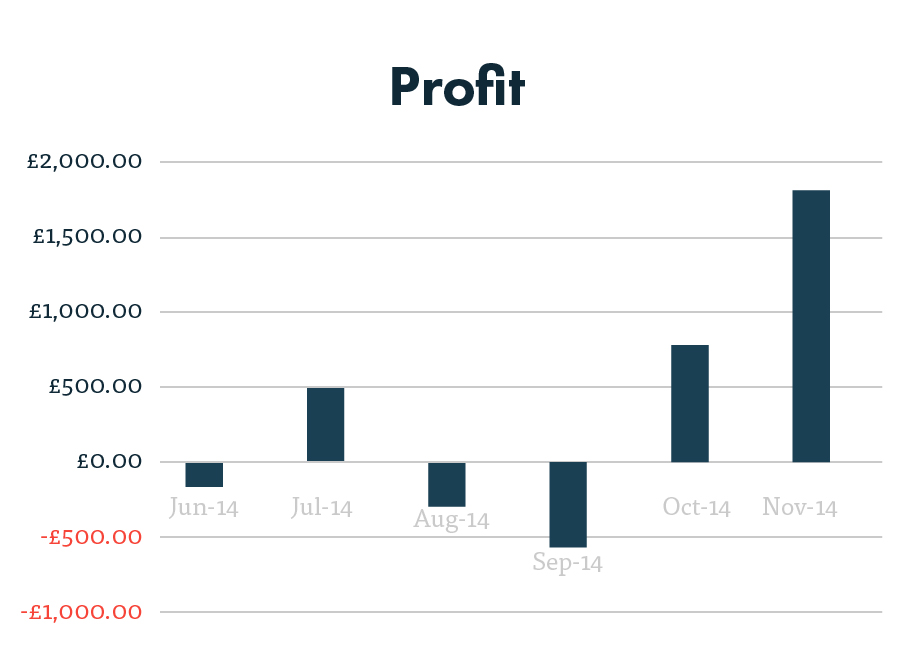 PPC profitability after 6 months