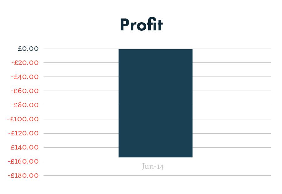 PPC profit graph