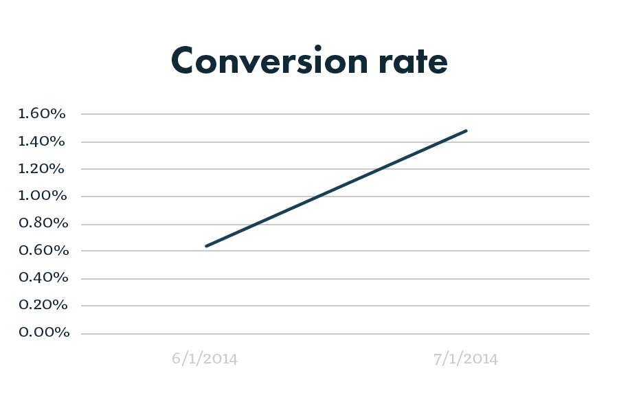 PPC conversion rate graph