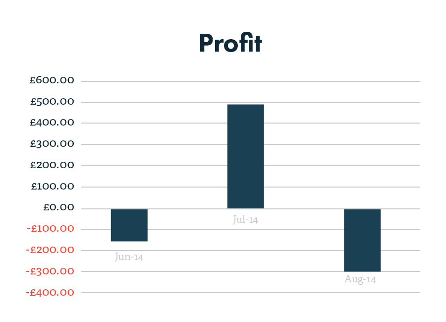 PPC profit after three months