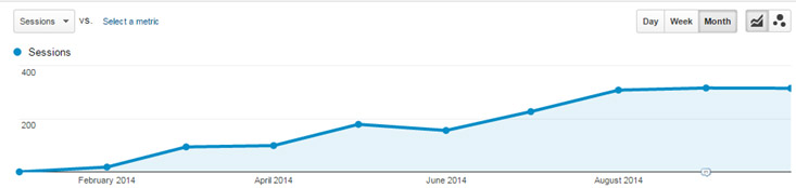 Rising traffic graph
