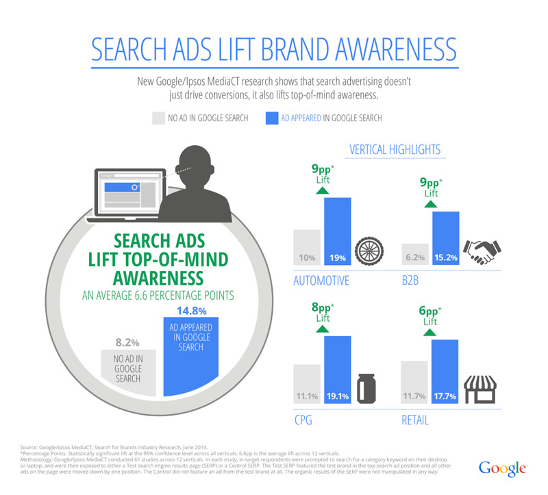 Infographic: Search ads build brand awareness