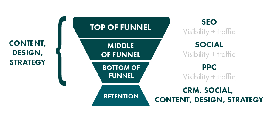 Integrated specialists sales funnel
