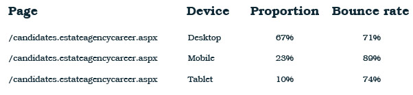 Traffic bounce rate data by device