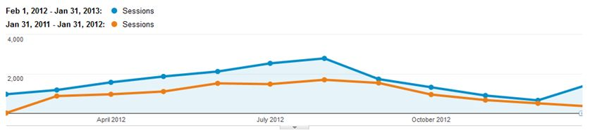 SEO traffic graph - 12 months
