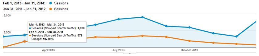 SEO traffic graph - 24 months