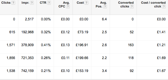 Table showing conversions through PPC