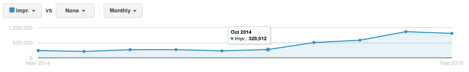 Impression increases as a result of a PPC campaign