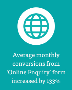Average monthly conversions icreased 133%