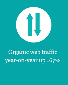 Organic traffic increased 167%
