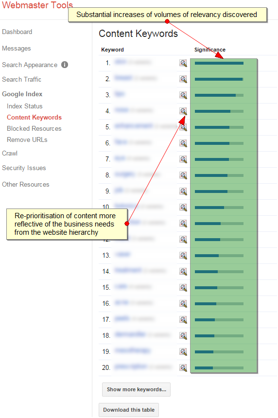 Seeing results in GWT Content Keywords