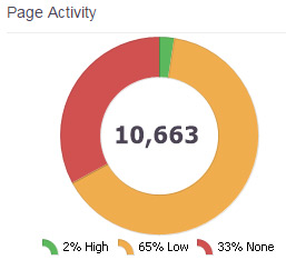 Apollo Insights page activity widget