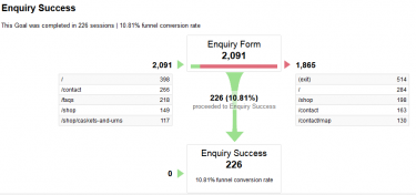 Goal Funnel in Google Analytics