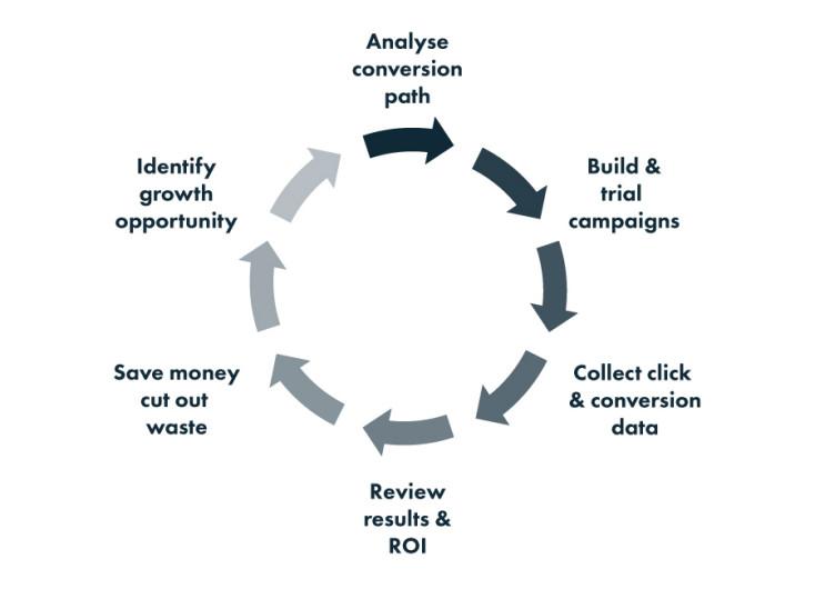 PPC cirlce diagram
