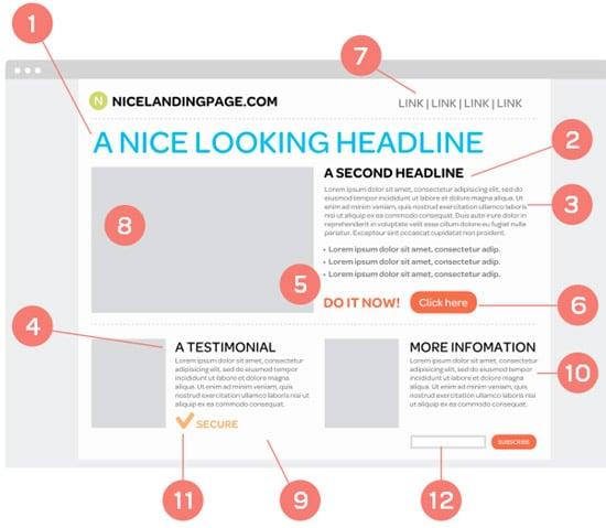 12 landing page design tips