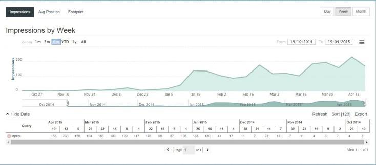 visibility graph for lapitec