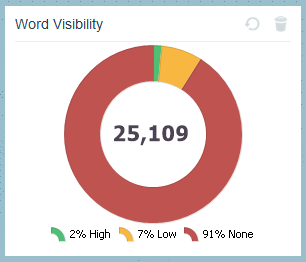 Apollo Insights Word Visibility