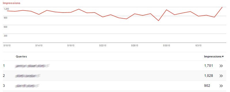 Graph showing visibility in impressions on search console