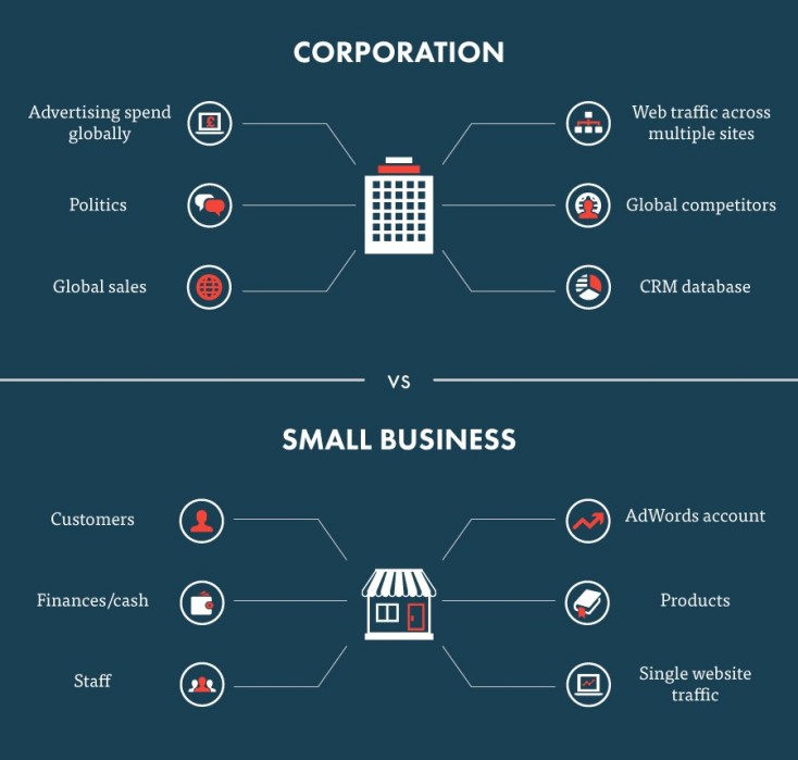 Big data for large corporations v small businesses