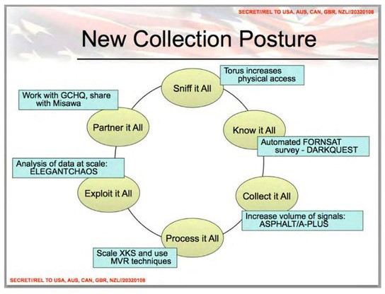 new collection posture