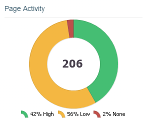 Page activity pie chart in Vertical Leap's Apollo Insights