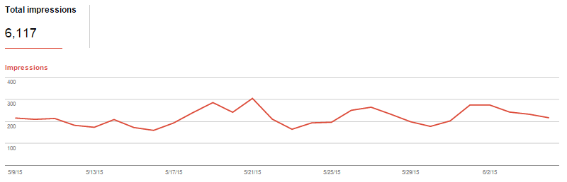 Impression data from Google search console