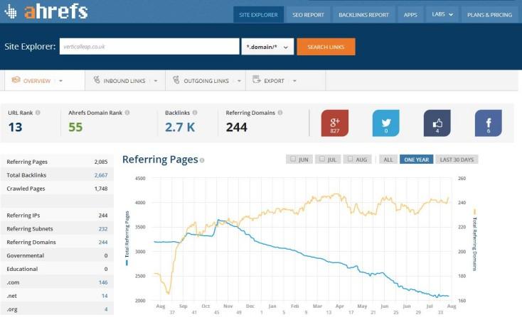 Ahrefs backlink seo tool
