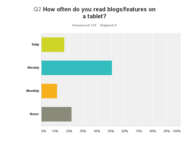 Chart showing how often people read blogs or features on a tablet