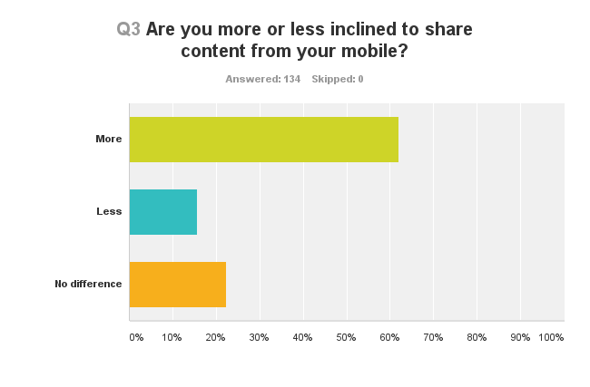 Chart showing how people are more or less inclined to share content on mobile