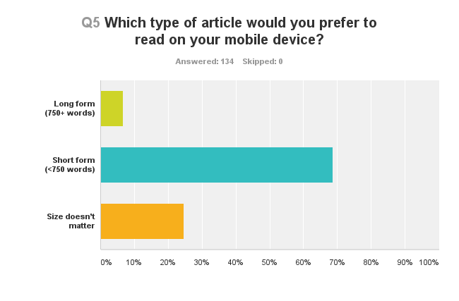 Chart showing which type of article people would prefer to read on their mobile device