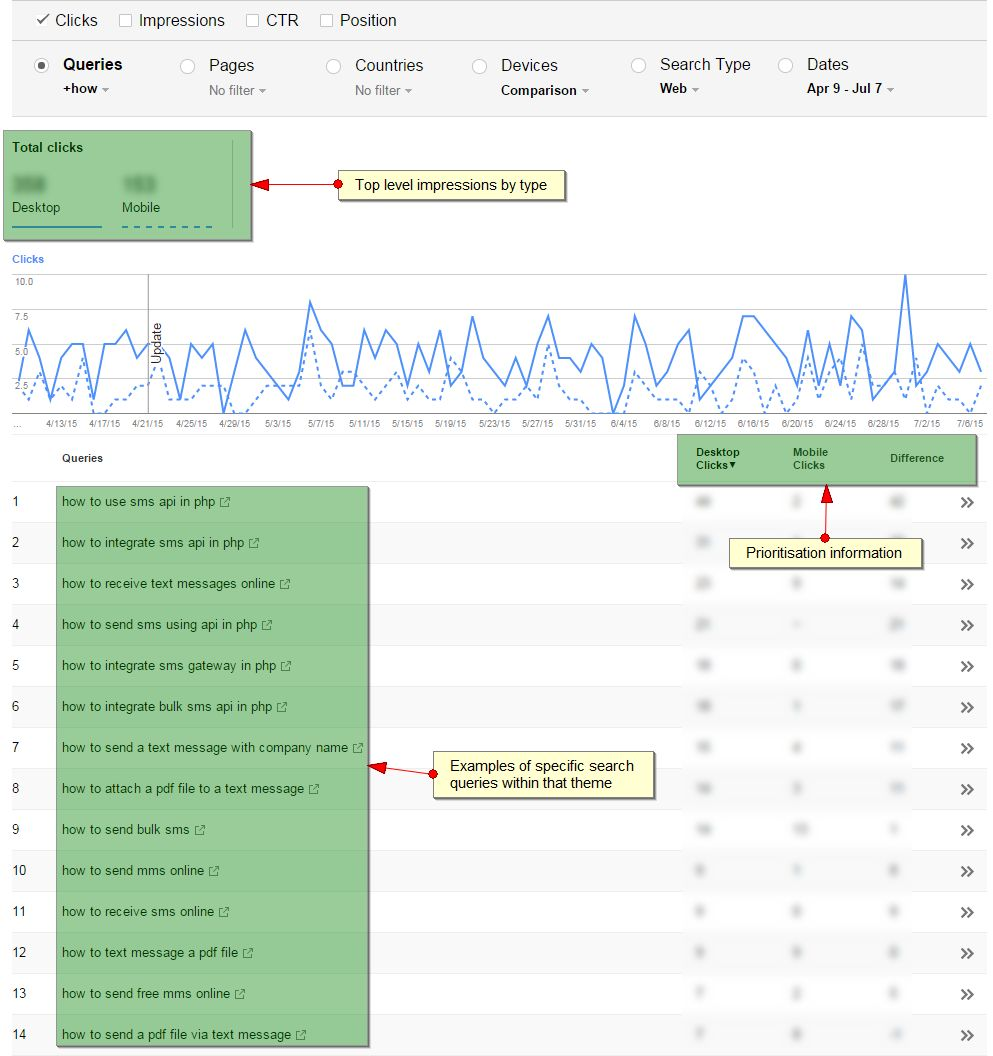 Google Search Console Mobile Data Compared To Desktop Examples