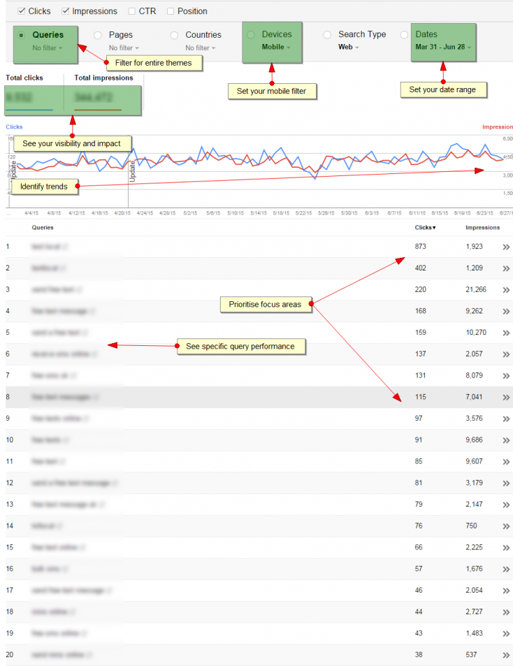 Google Search Console Mobile Data View