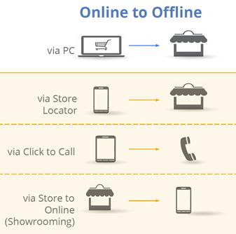 Online to offline image
