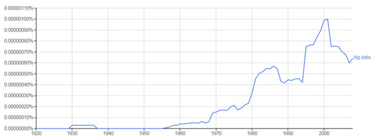 """Google Ngram viewer showing uses of the phrase """"big data"""" in books over the years."""