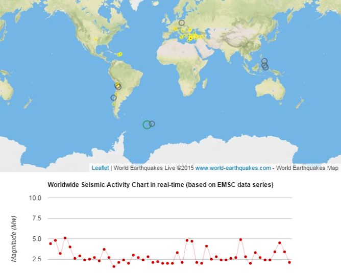 Earthquake activity map from the World Earthquakes website.