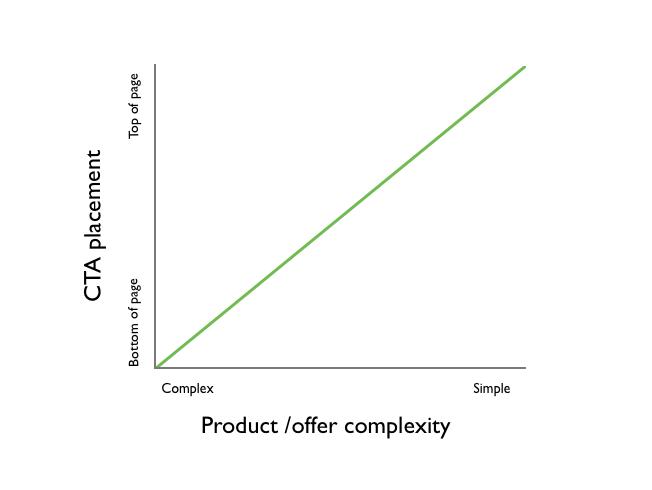 Complexity vs position graph