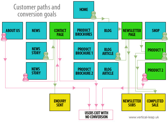 Customer paths and conversion goals