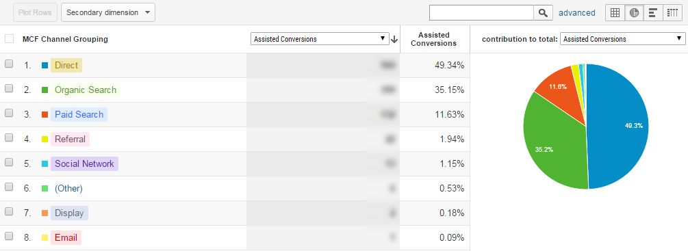 Google Analytics - assisted conversions