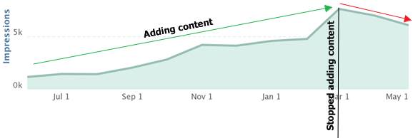 Example of content stopping and the impact on visibility
