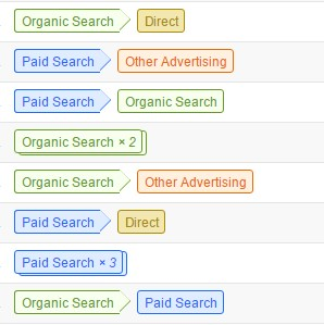 Multi channel conversions - Google Analytics