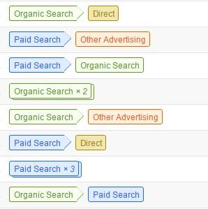 Multi channel conversions - Google Analytics