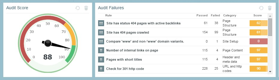 Website health audit score and improvement actions