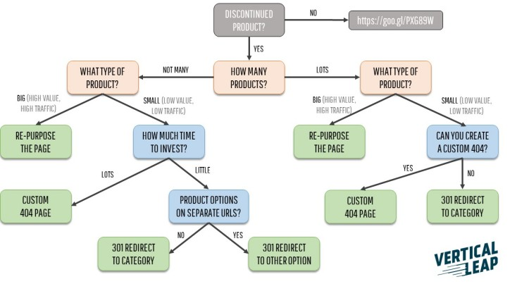 Decision tree for discontinued products SEO