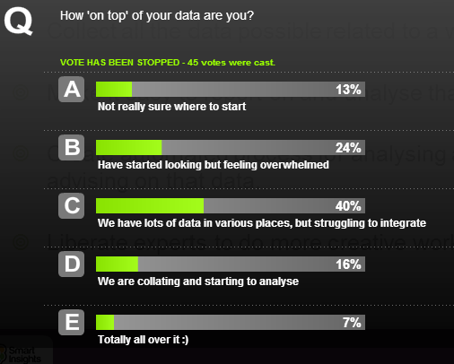 how on top of your data are you