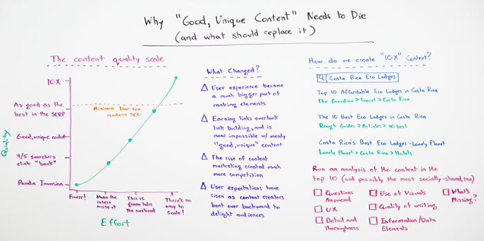 10x content example - Rand Fishkin whiteboard Friday