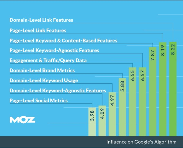 Importance of links for SEO - Google ranking factors 2016