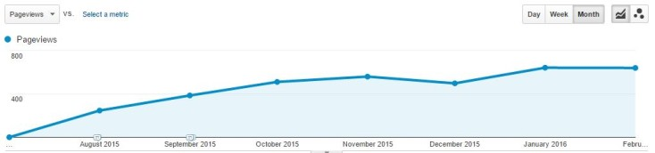 VL content example increasing traffic graph