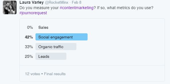 Twitter poll on measuring content marketing metrics