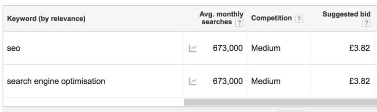 Google Keyword Planner Changes in Volumes Data